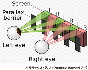 パララックスバリア(Parallax Barrier)方式